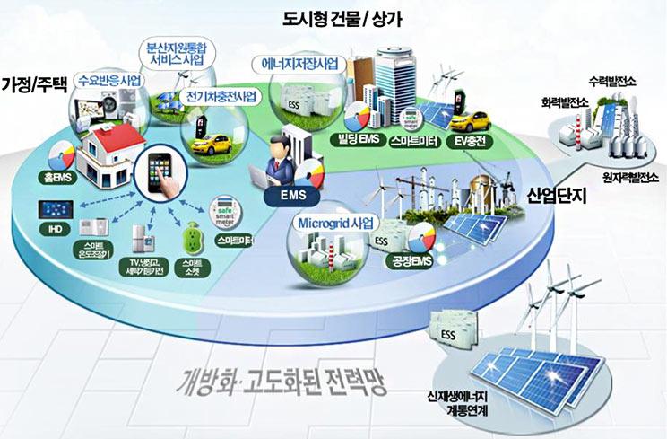 0_Navercast_SmartGrid.jpg